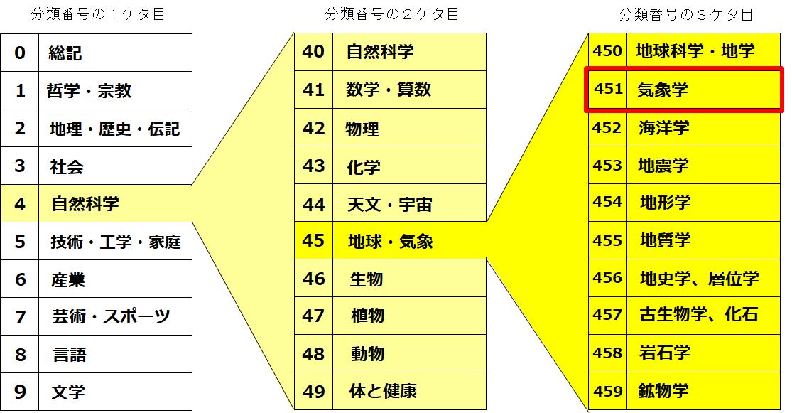 https://www.toshokan.city.kitakyushu.jp/kodomotoshokan/464bc5d297da740b147f3e3d3d63a152d5c4b49c.png
